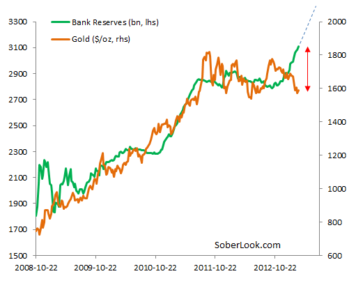 Gold+vs+Bank+Reserves.PNG