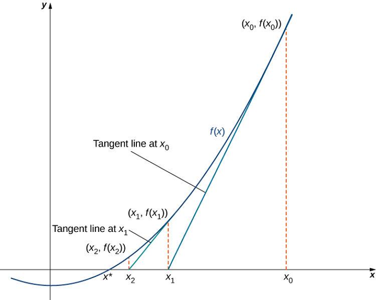 Explicación gráfica del método de Newton-Raphson
