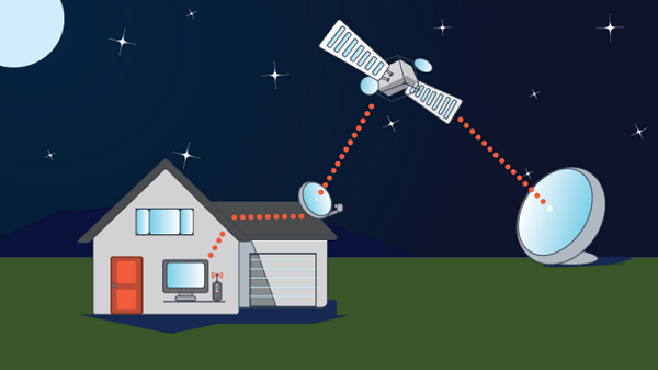 DSL or Satellite Internet