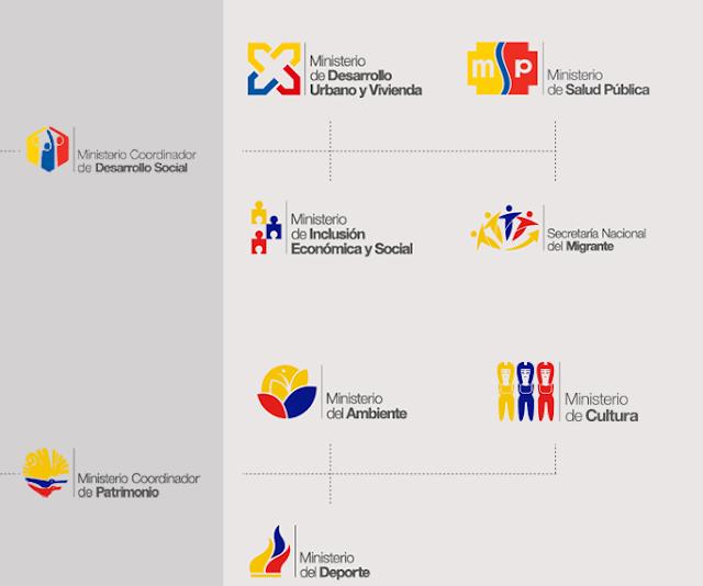 Ministerios de Ecuador