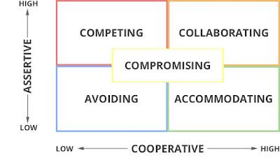 5 Conflict Resolution Strategies