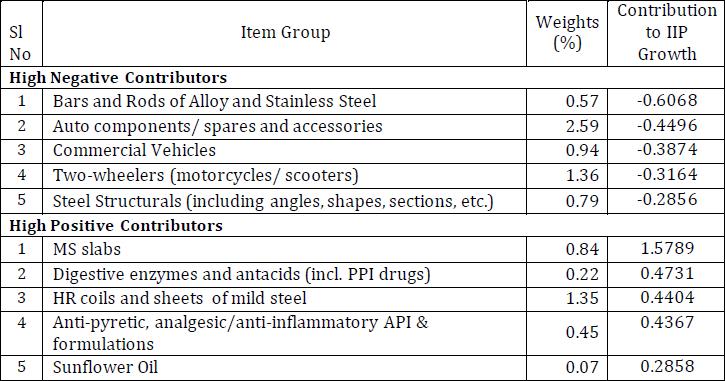 Quick Estm. of Index of Industrial Production (IIP), August 2019 - 126.6