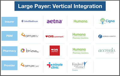 Insurer vertical integration
