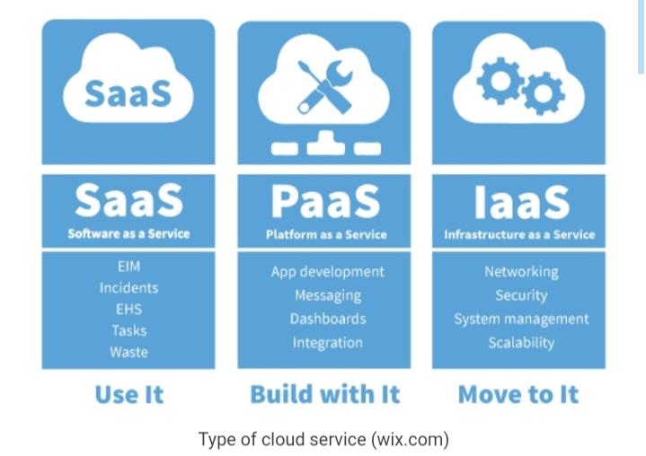 Apa itu Cloud Computing? Berikut Penjelasan Cloud Computing ...