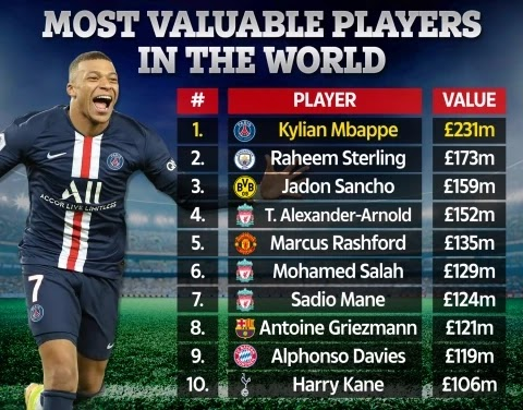 Kylian Mbappe rated the most valuable player in the world as Lionel Messi and Cristiano Ronaldo fail to make top 20