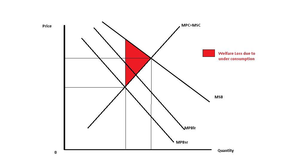 as aqa economics: Key Theme 5: NHS and Merit Goods