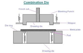 Combination Die