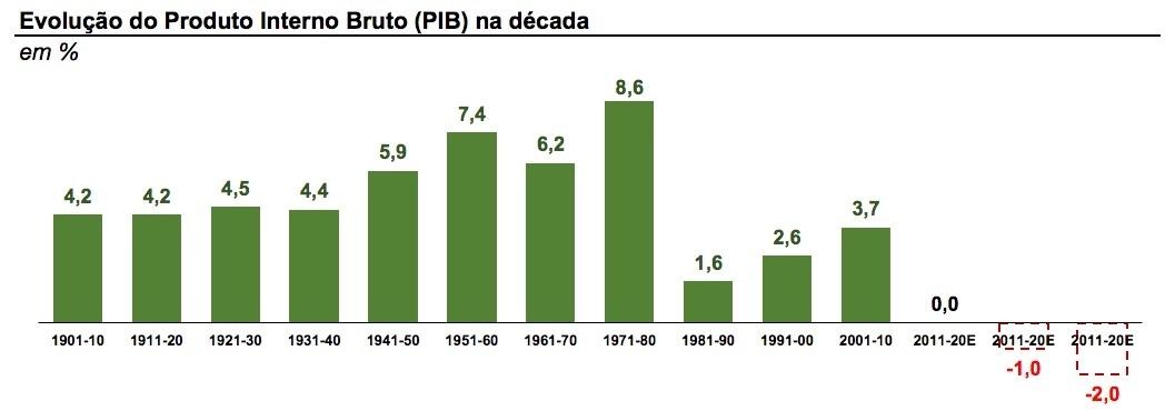 Brasil, evolución del PBI
