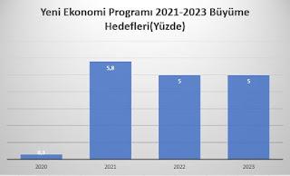 yeni ekonomi programı