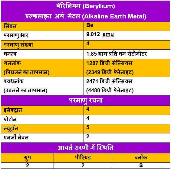 Beryllium-ke-upyog, Beryllium-ke-tathy, Beryllium-in-Hindi, बेरिलियम-के-गुण, बेरिलियम-के-उपयोग, बेरिलियम-के-रोचक-तथ्य, बेरिलियम