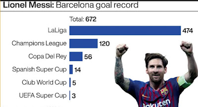 goals+scored+by+messi+in+barcelona