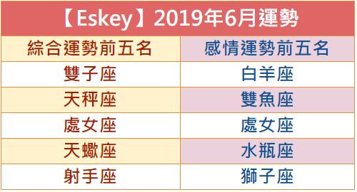 【Eskey】2019年6月運勢