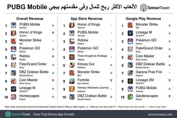 الألعاب الأكثر ربح للمال وفي مقدمتهم ببجي PUBG Mobile