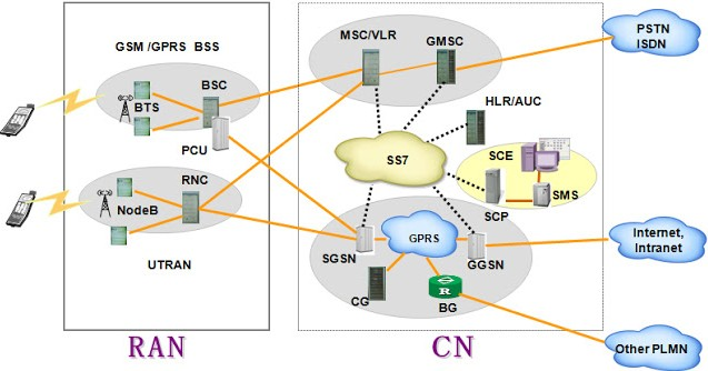 Ps Basics Gu Gprsumts Ps Core Network Elements Interfaces