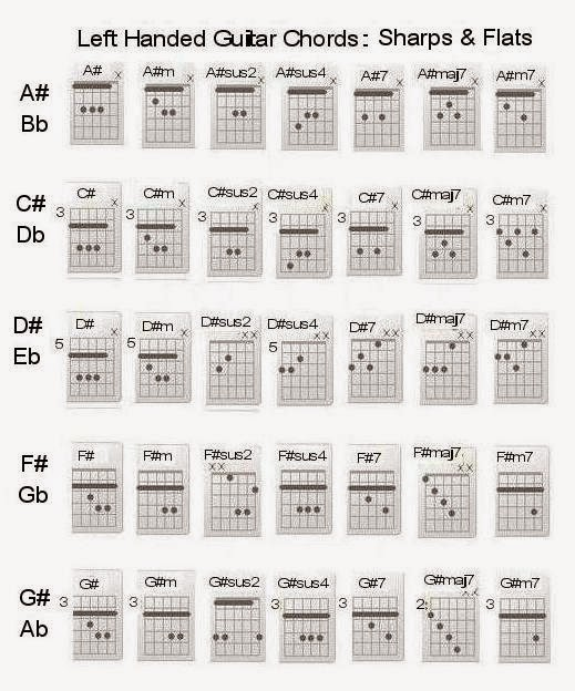 left handed guitar fretboard and chord chart instructional poster
