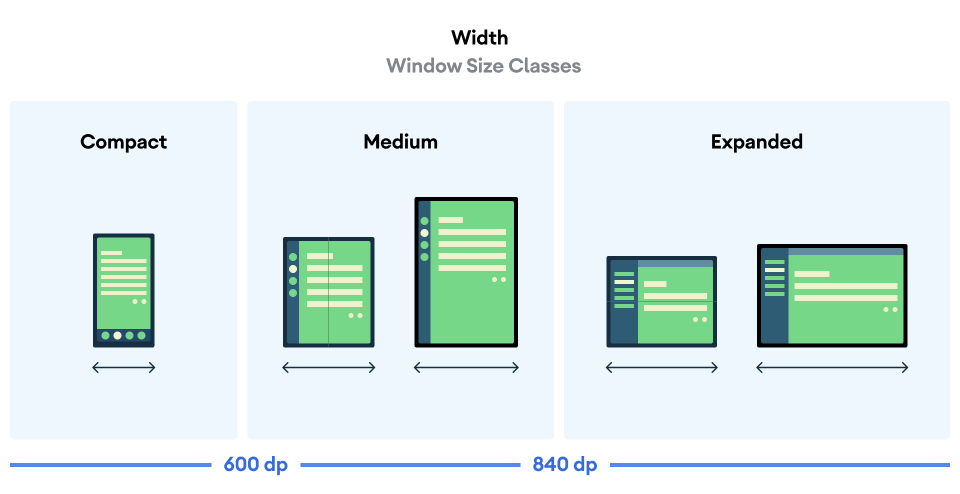 Image compares the width of Window Size Classes by showing compact, medium, and expanded views