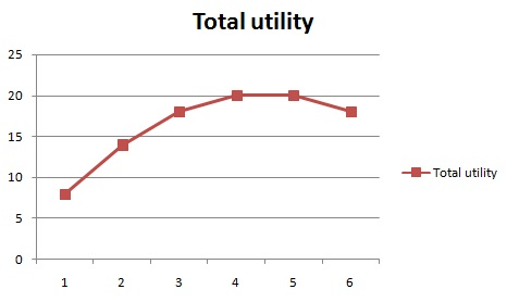Total-utility-diagram