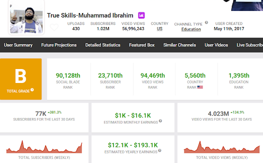 True Skills Muhammad Ibrahim