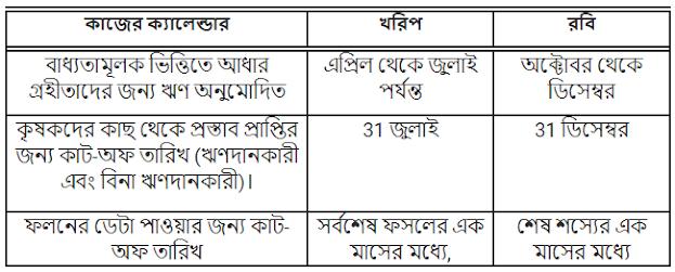 (PMFBY) প্রধানমন্ত্রী শস্য বীমা প্রকল্প: অনলাইন ফর্ম, Fasal Bima Yojana | Online Apply