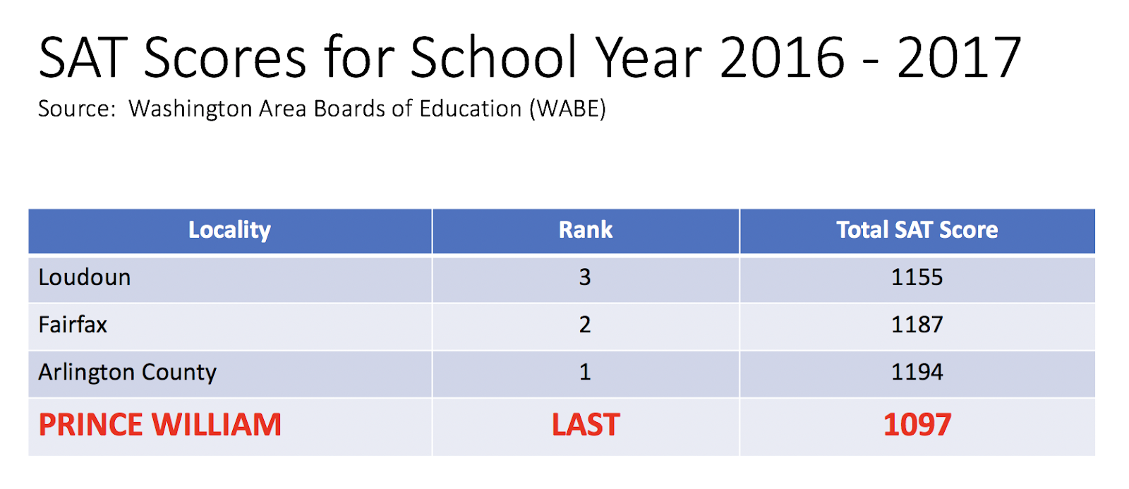 prince william county is consistently second tier and our students are not competitive with surrounding school districts
