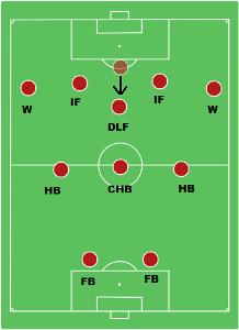 Austrians Wunderteam Danubian Whirl 2-3-5