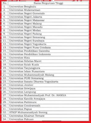 Gambar daftar universitas penyelenggara ppg 2018