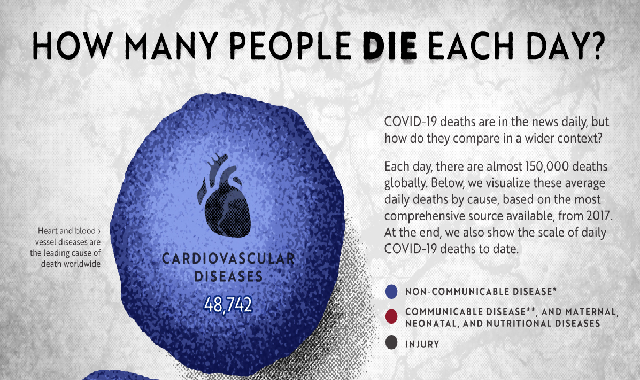 How Many People Die Each Day? #infographic