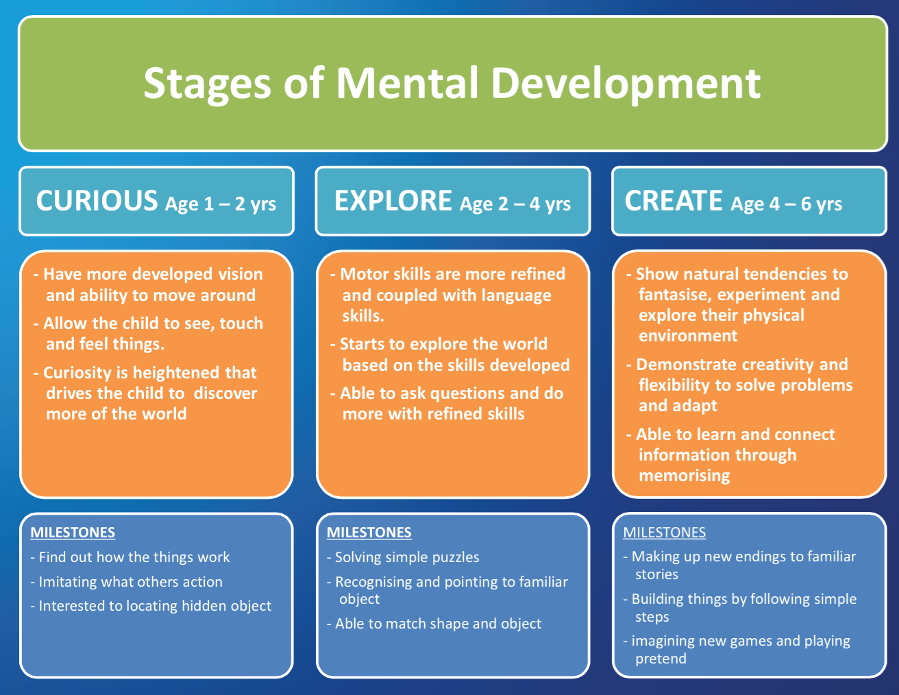 Stages of Mental Development