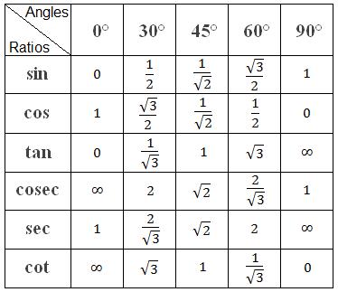 Table of Trigonometric Ratios of Standard Angles