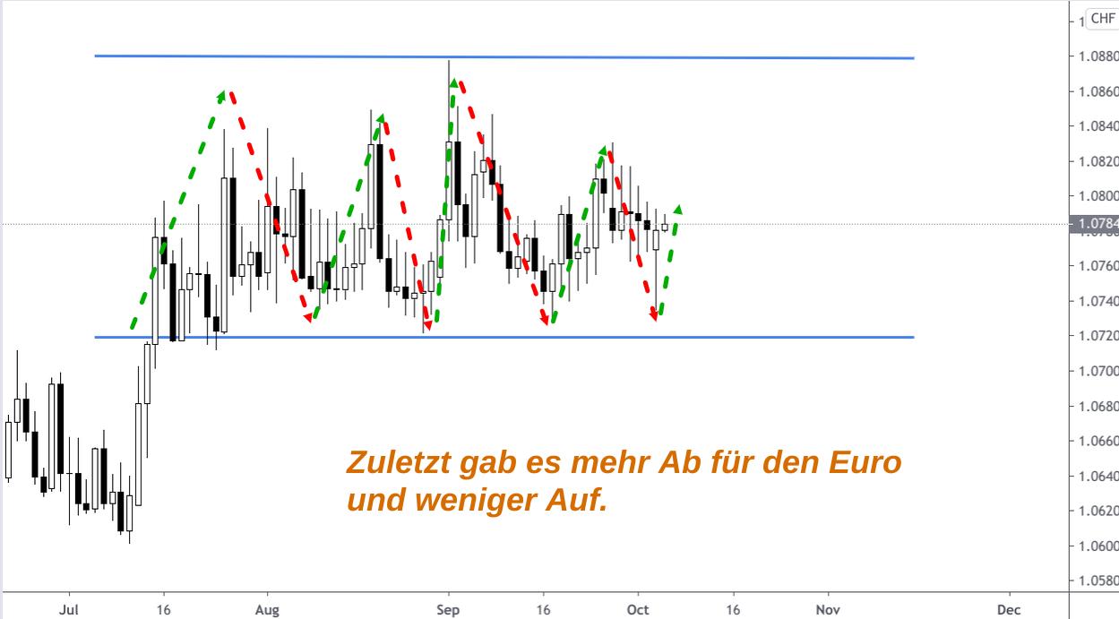 Seitwärtsbewegung des EUR/CHF-Kurses in der zweiten Jahreshälfte 2020 (Kerzenchart)