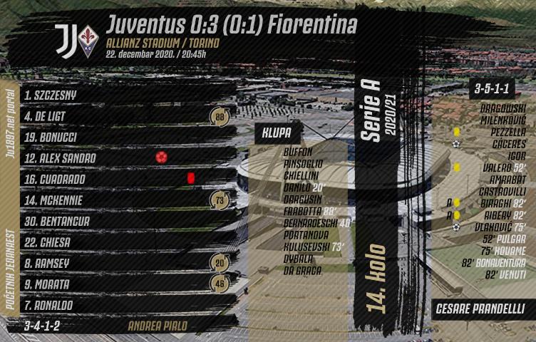 Serie A 2020/21 / 14. kolo / Juventus - Fiorentina 0:3 (0:1)