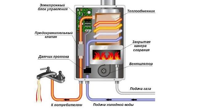 емкость нагрева