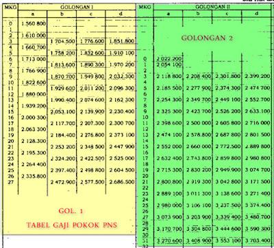 tabel gaji pokok golongan 1 dan golongan 2 a b c d