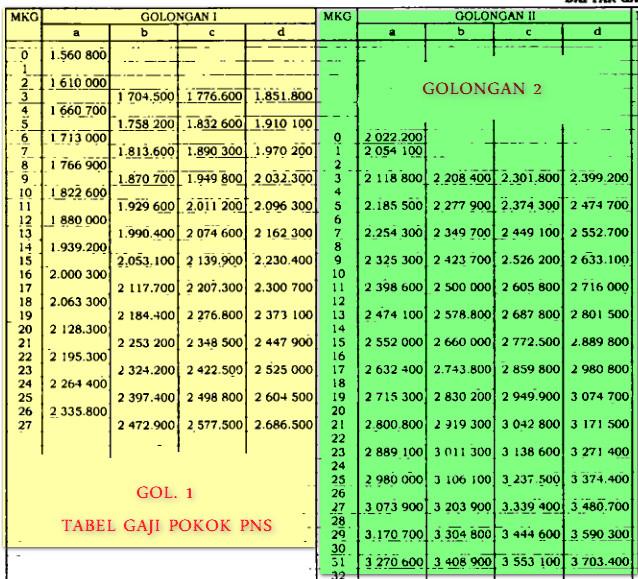 tabel gaji pokok golongan 1 dan golongan 2 a b c d gaji pokok pns tahun 2020