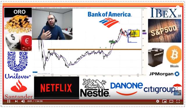 VIDEO RESUMEN SEMANAL BOLSA por David Galan de Bolsa General en Youtube, 19 Octubre 2019.