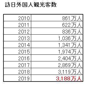 訪日外国人観光客数の推移