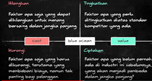Strategi Blue Ocean