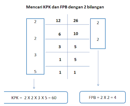 Rumus Matematika X