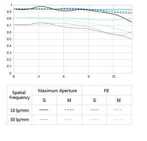 MTF-график для объектива Yongnuo YN 50mm f/1.8S DA DSM