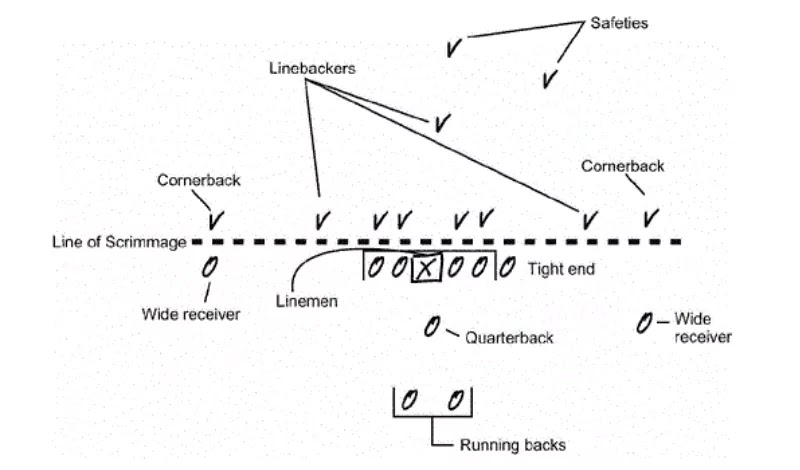NFL Football 101 :  Line of scrimmage