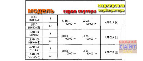 Маркировка и серии карбюраторов для Хонда леад аф48 и жф06