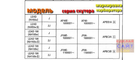 НА ФОТО: список карбюраторов хонды леад 1999-2001 года аф48, аф100,