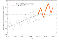Monthly mean CO2 concentrations at Mauna Loa since 2010, also with observed and hindcast/forecast annual mean concentrations (black and orange stars and central solid lines). [Source: Betts et al (2016)] Click to Enlarge.