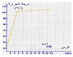 la variation de la température en fonction du temps