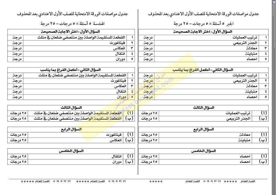جدول مواصفات تفصيلى لامتحان الجبر والهندسة للصف الاول الاعدادى الفصل الدراسى الثانى 2016