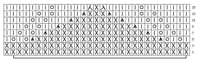 grafico esquema diagrama silvana tim