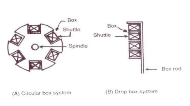 dropbox mechanism definition dropbox mechanism meaning