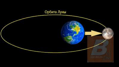 когда Луна будет наиболее близко к Земле в 2021 году (дата, время и расстояние по месяцам)