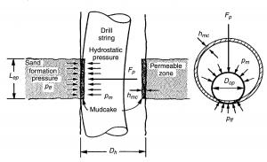 differential pressure stuck sticking