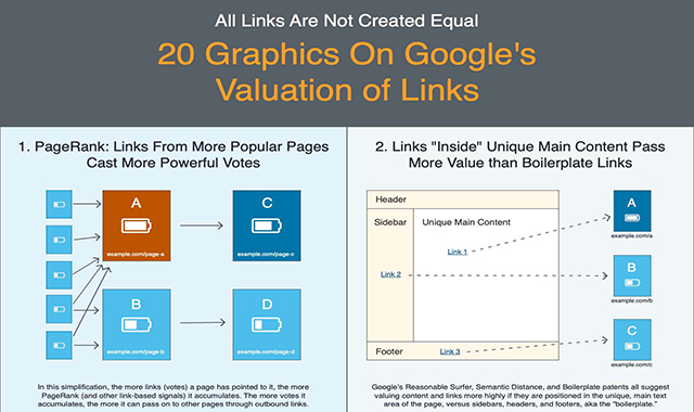 20 New Graphics on Google's Valuation of Links #infographic